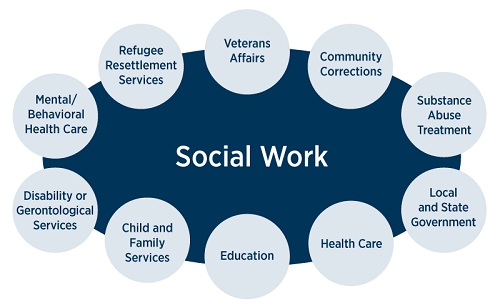 Diploma in social work and community development colleges and universities
